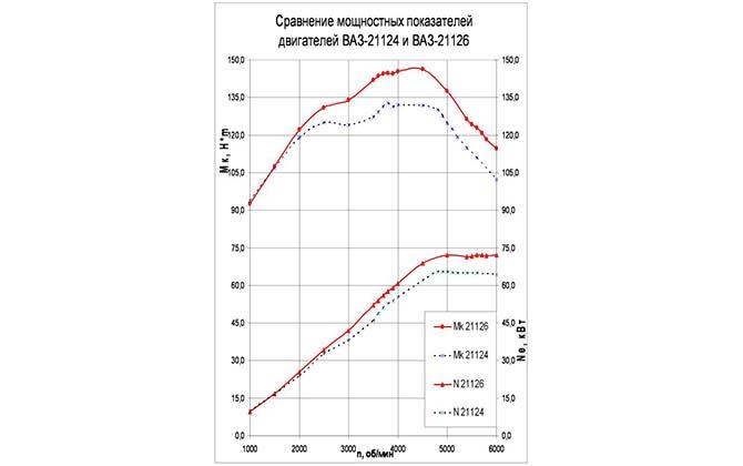 Технические характеристики двигателя 21126