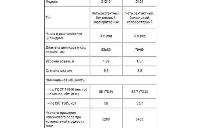 Сравнение ВАЗ 21213 и 2121