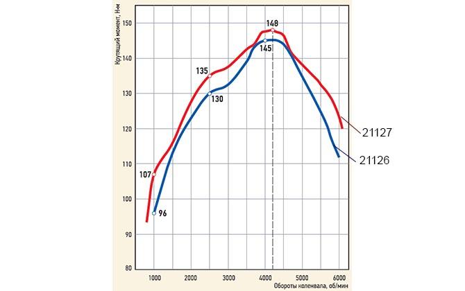 характеристики мотора 21127
