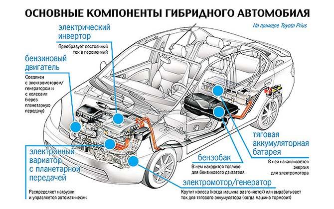 Конструкция гибридного автомобиля