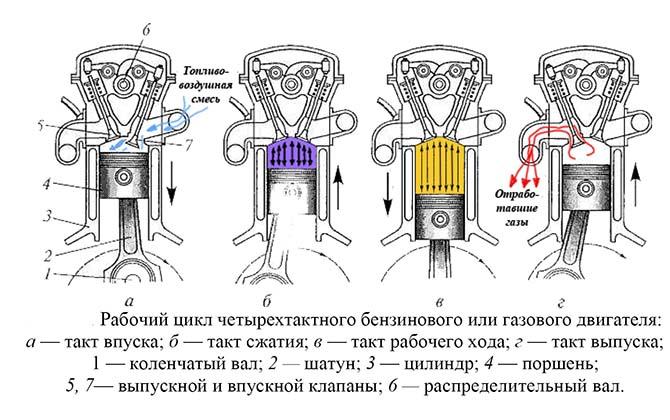 Рабочий цикл 4-тактного мотора