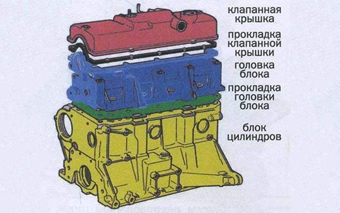 Неподвижные детали КШМ