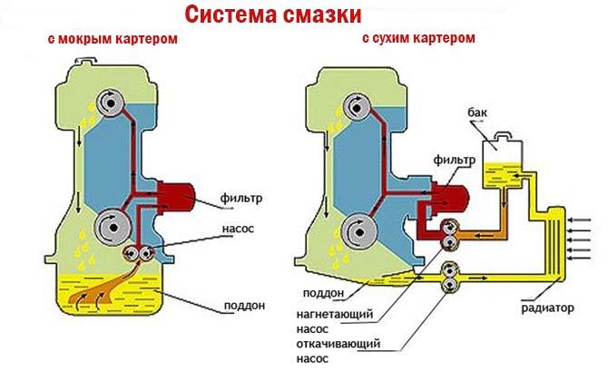 Системы смазки ДВС